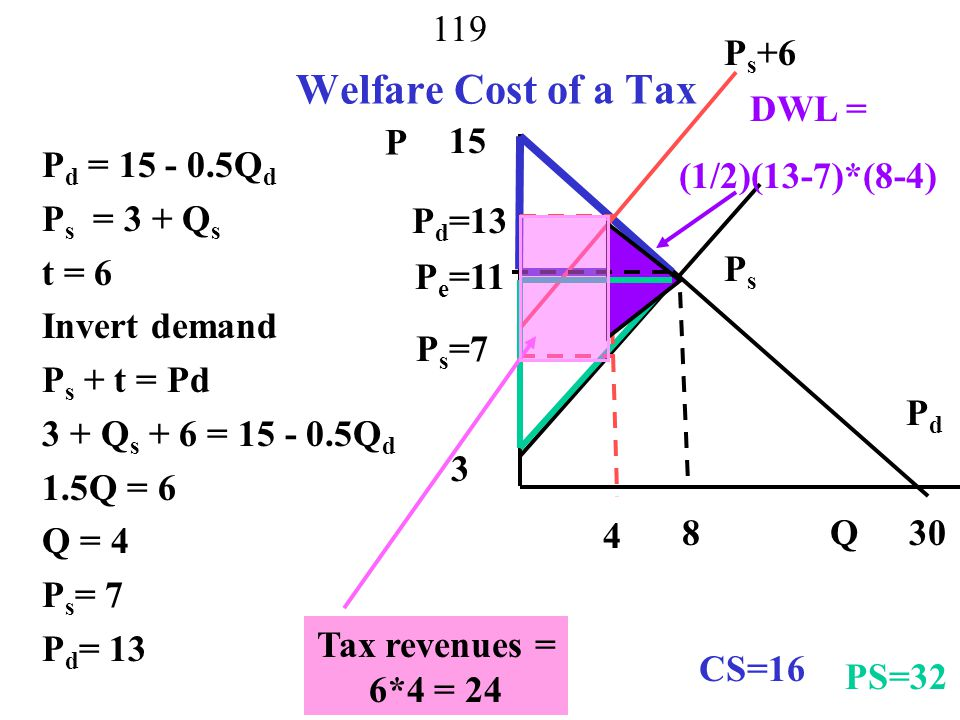 Welfare Cost of a Tax Ps+6 DWL = (1/2)(13-7)*(8-4) P 15