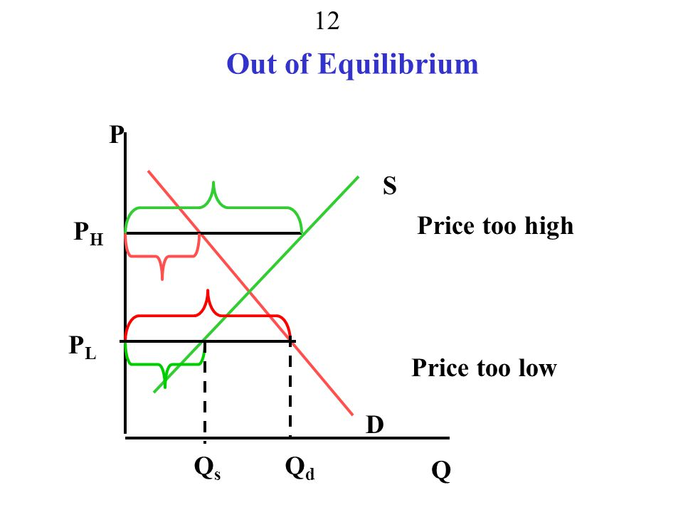 Out of Equilibrium P S Price too high PH PL Price too low D Q Qs Qd