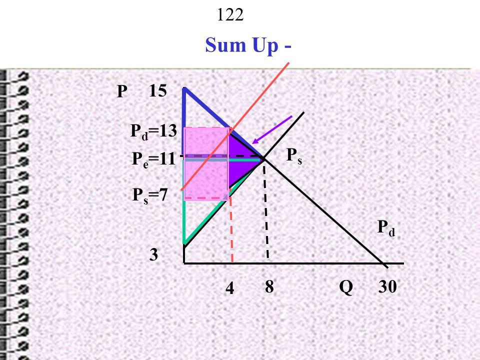 Sum Up - P 15 Pd=13 Ps Pe=11 Ps=7 Pd 3 4 8 Q 30