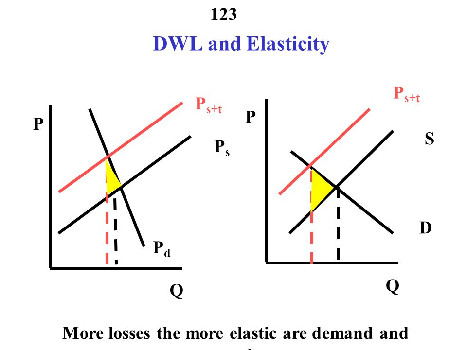 More losses the more elastic are demand and supply