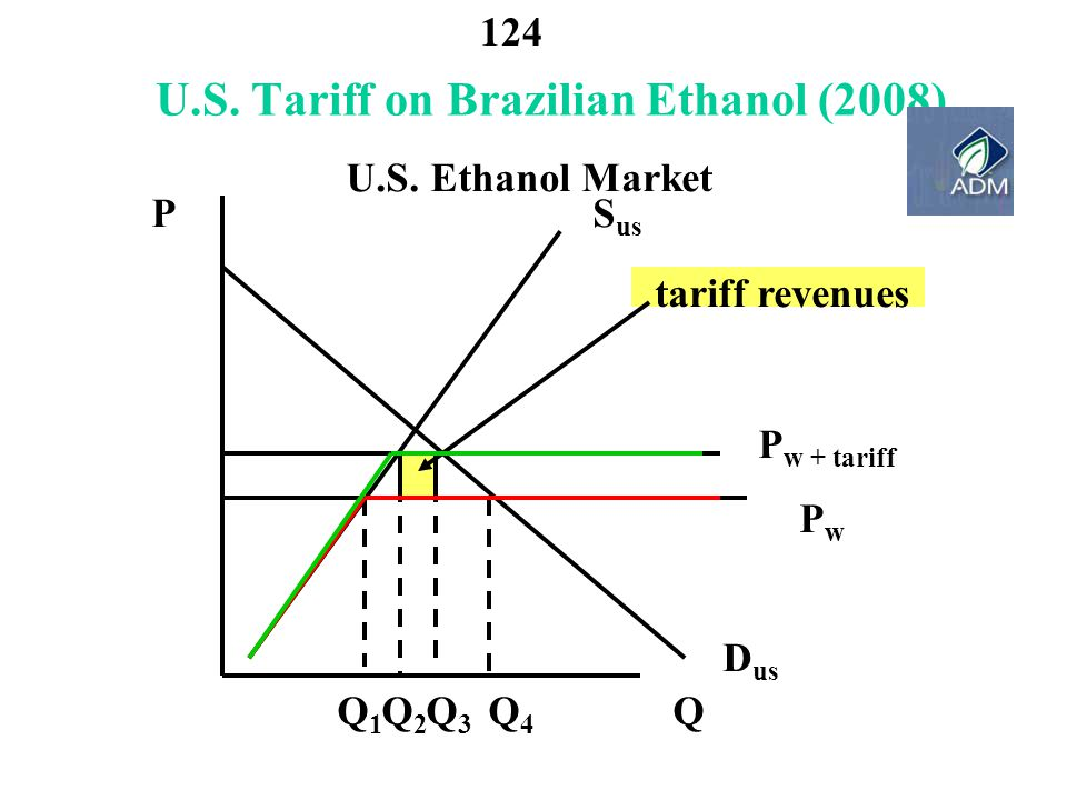 U.S. Tariff on Brazilian Ethanol (2008)