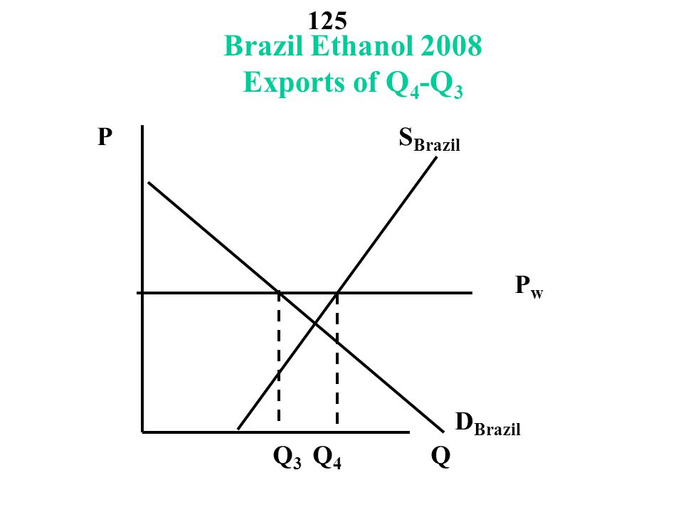 Brazil Ethanol 2008 Exports of Q4-Q3