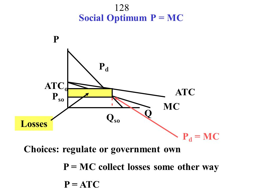 Social Optimum P = MC P. Pd. ATCo. ATC. Pso. MC. Q. Qso. Losses. Pd = MC. Choices: regulate or government own.