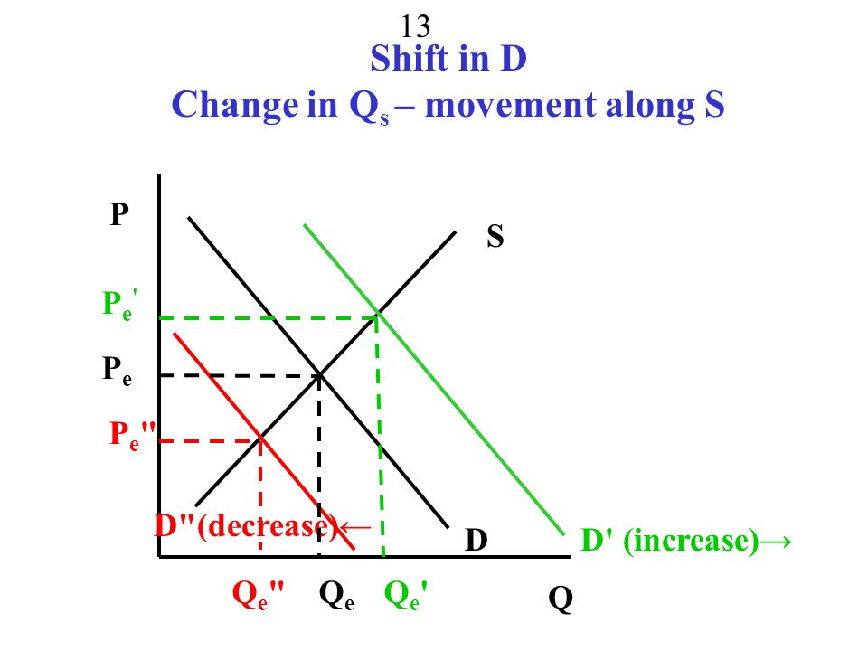 Shift in D Change in Qs – movement along S
