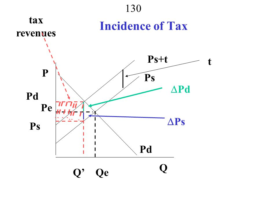 tax revenues Incidence of Tax Ps+t t P Ps Pd Pd Pe Ps Ps Pd Q Q' Qe