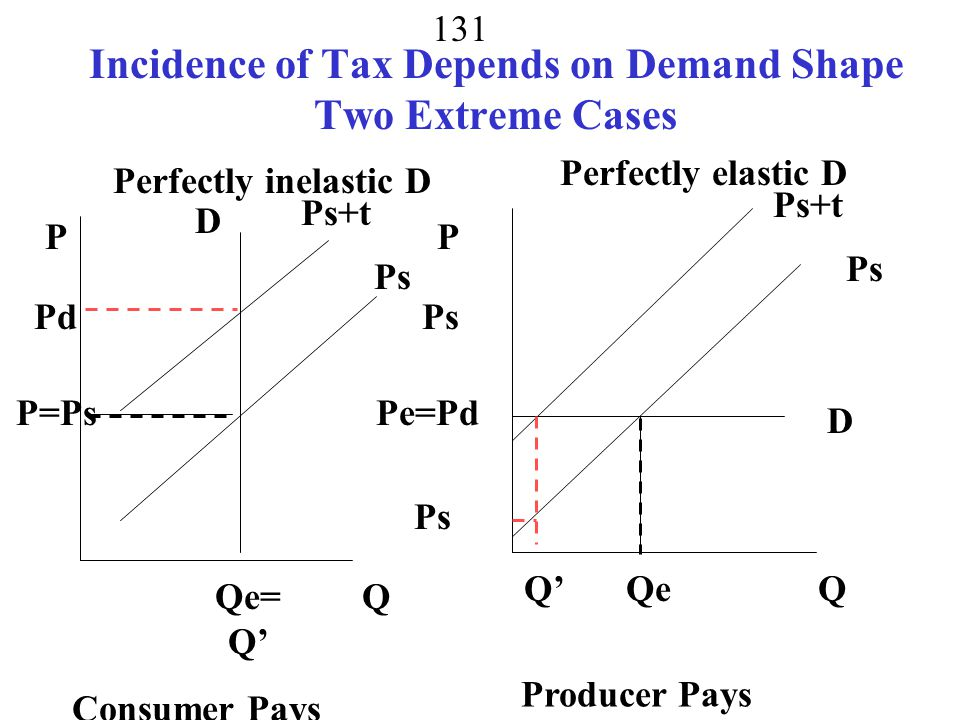 Incidence of Tax Depends on Demand Shape Two Extreme Cases