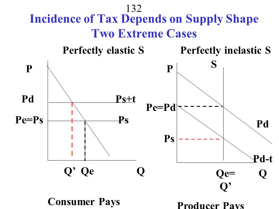 Incidence of Tax Depends on Supply Shape Two Extreme Cases