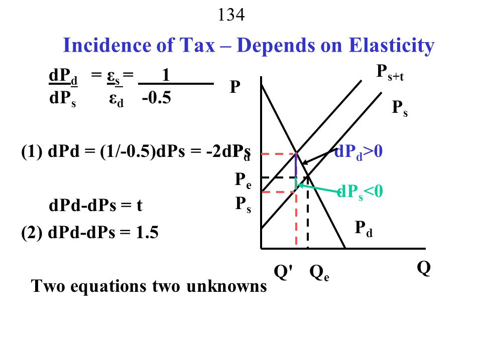 Incidence of Tax – Depends on Elasticity