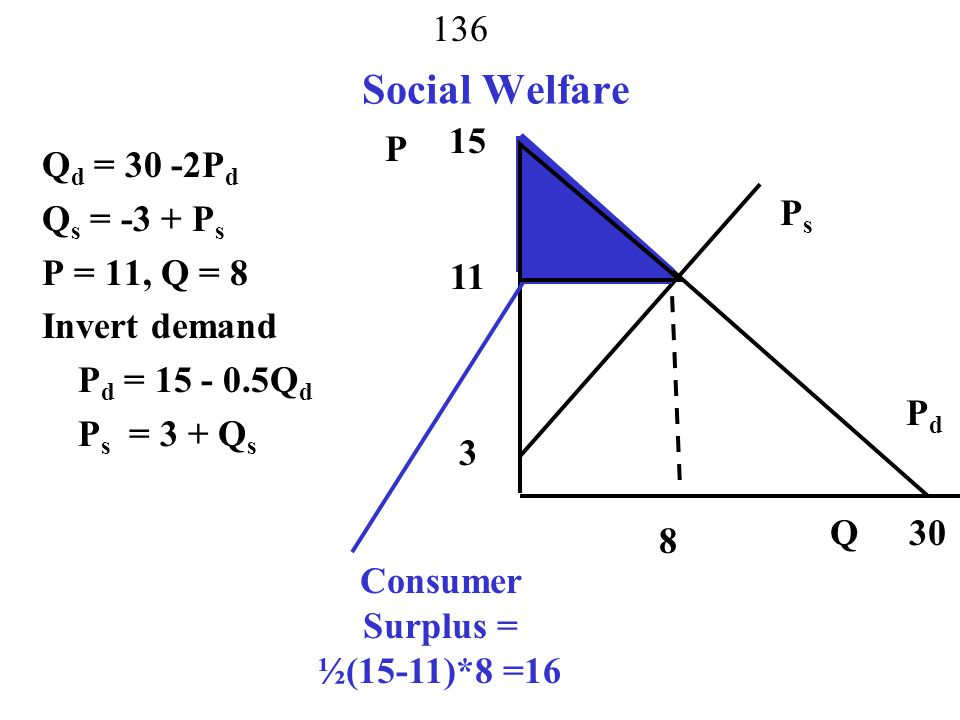 Consumer Surplus = ½(15-11)*8 =16