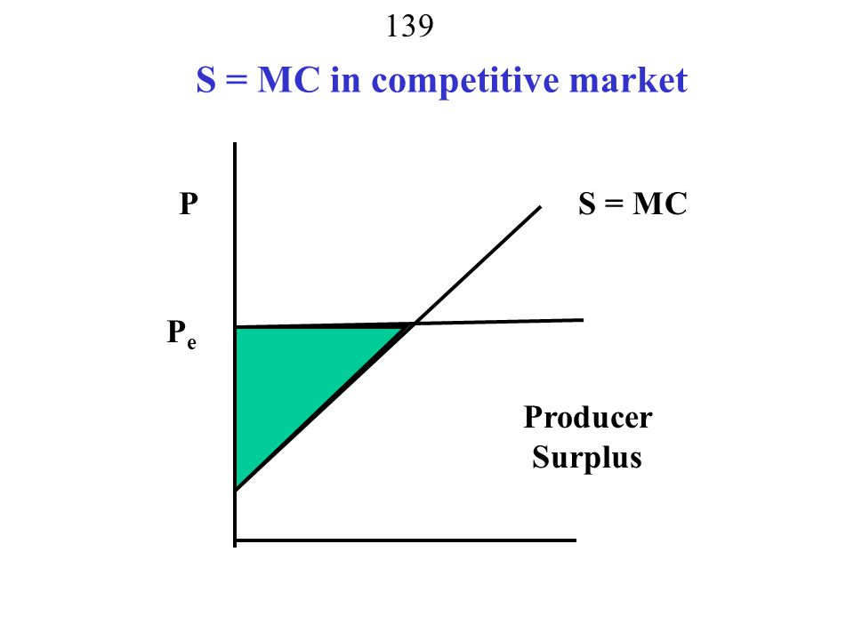 S = MC in competitive market
