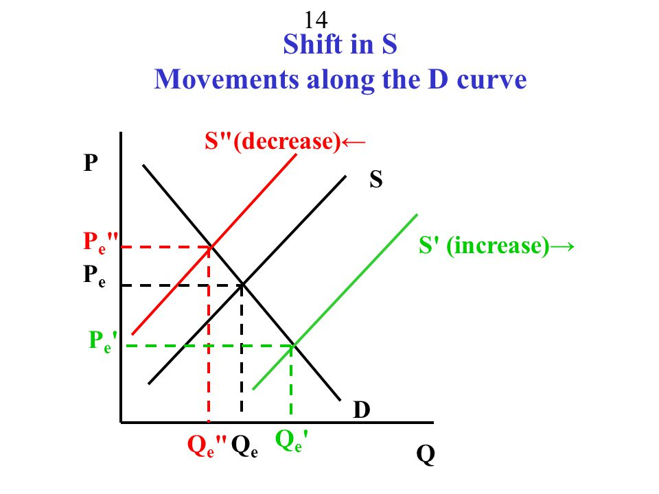 Shift in S Movements along the D curve