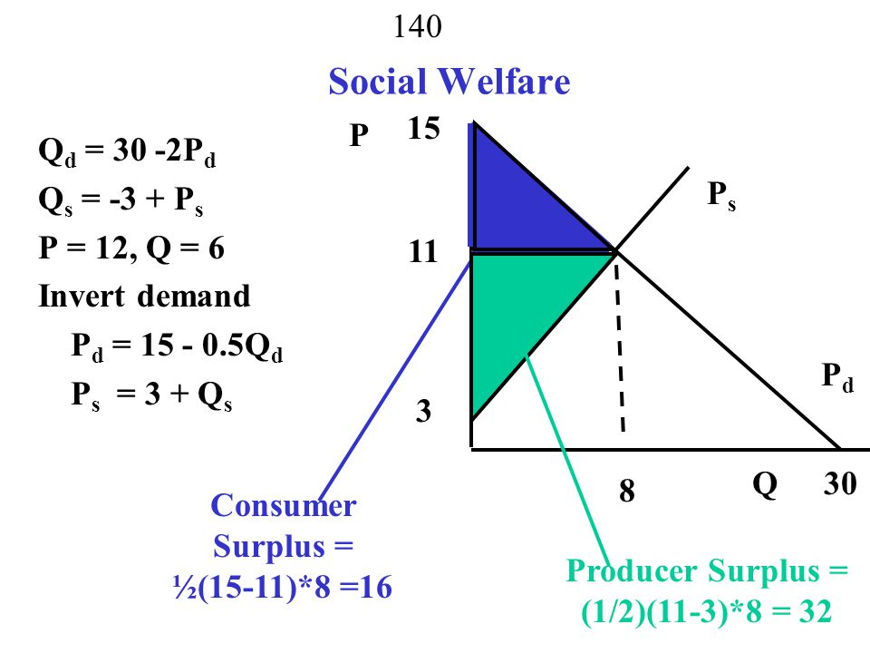 Social Welfare 15 P Qd = 30 -2Pd Qs = -3 + Ps P = 12, Q = 6