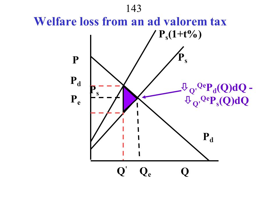 Welfare loss from an ad valorem tax