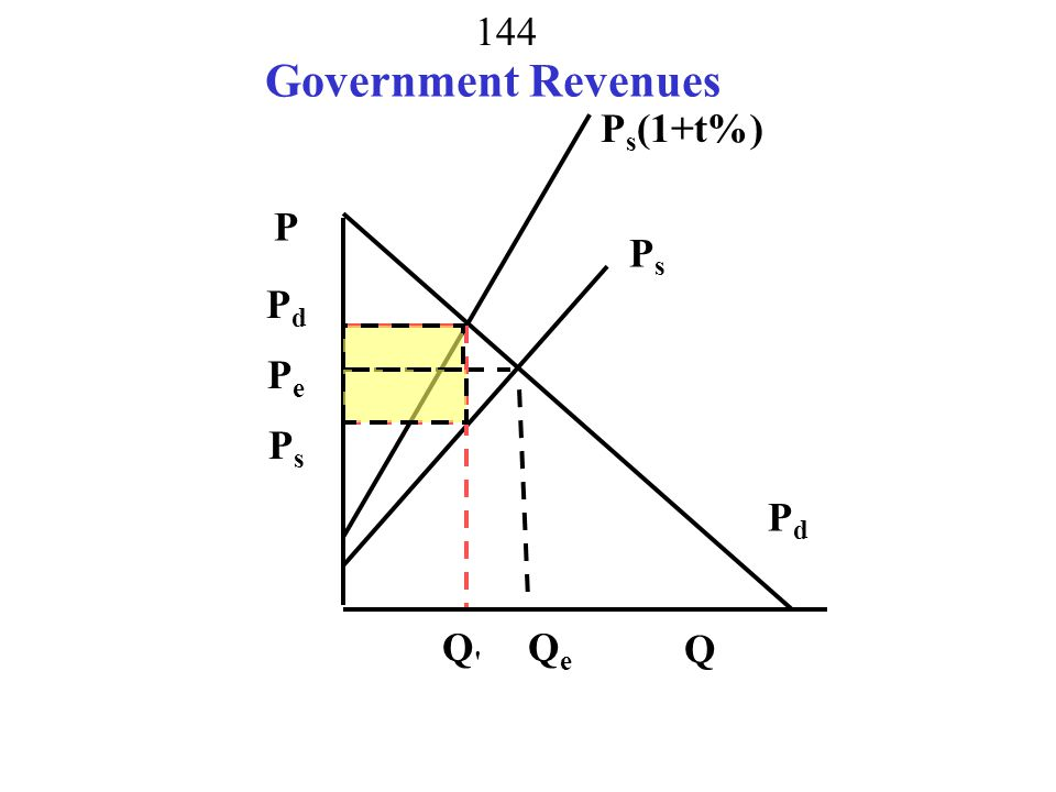 Government Revenues Ps(1+t%) P Ps Pd Pe Ps Pd Q Qe Q