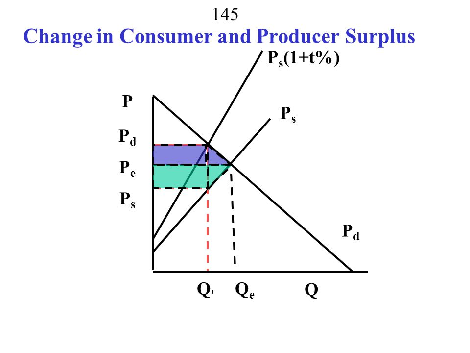 Change in Consumer and Producer Surplus
