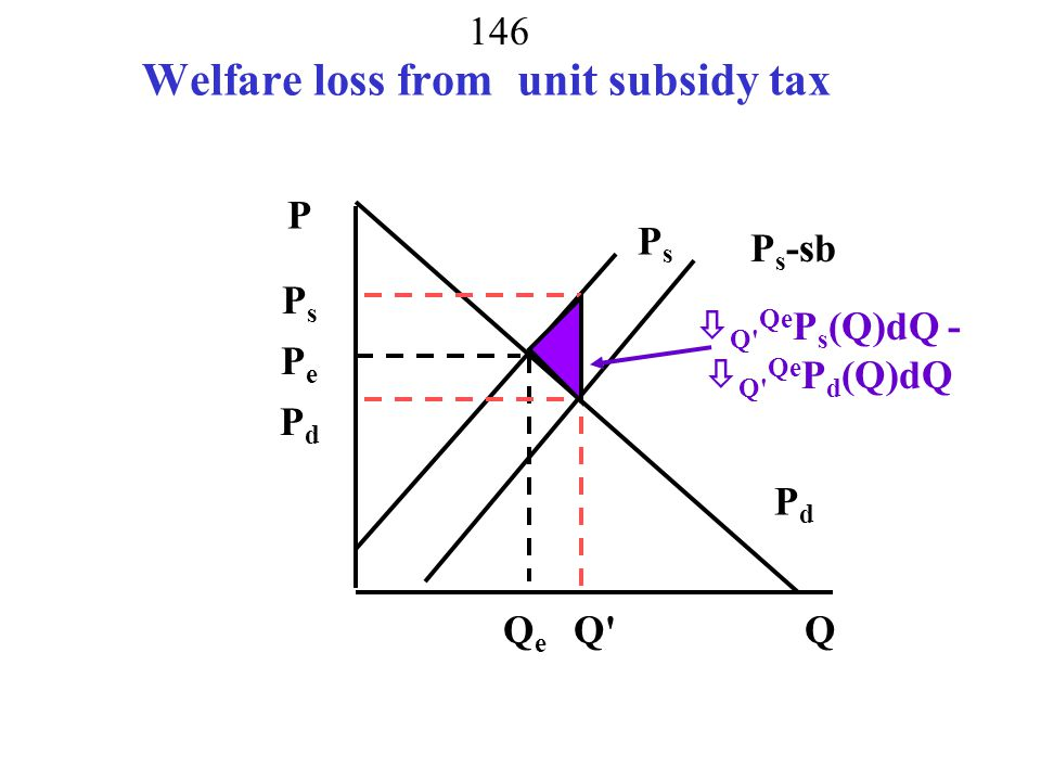 Welfare loss from unit subsidy tax