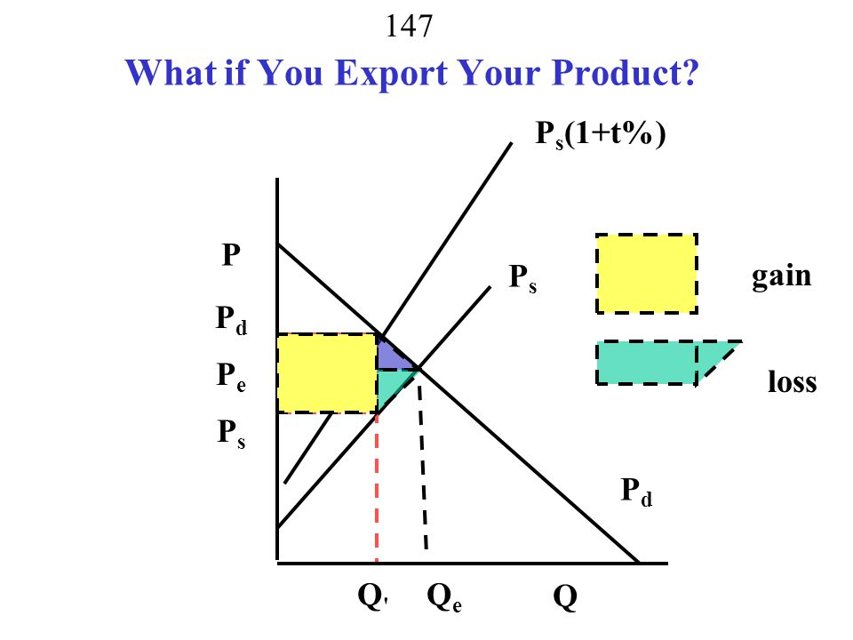 What if You Export Your Product
