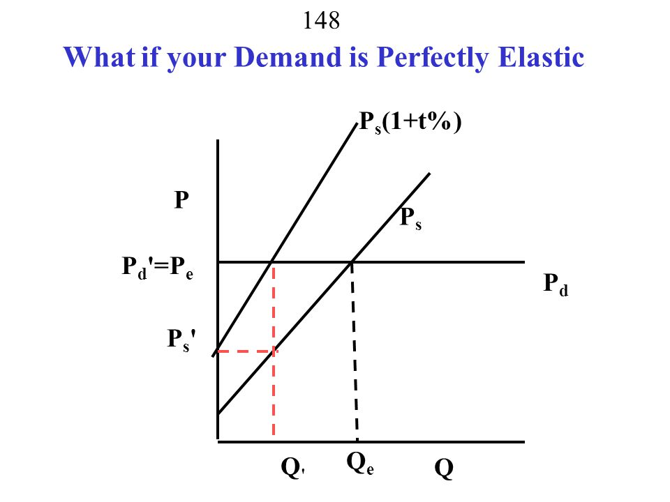 What if your Demand is Perfectly Elastic