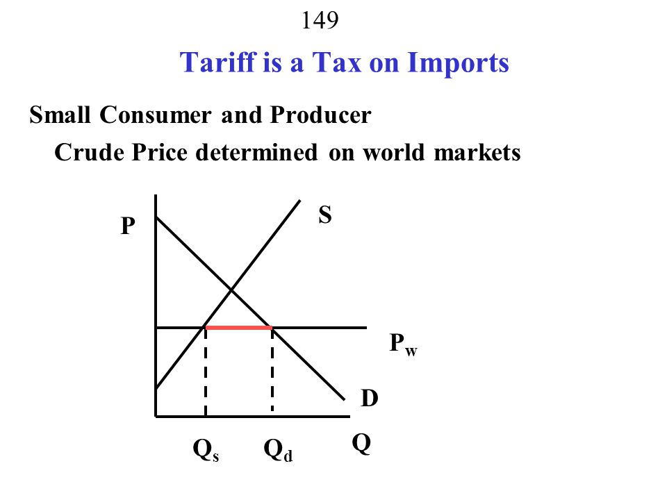 Tariff is a Tax on Imports