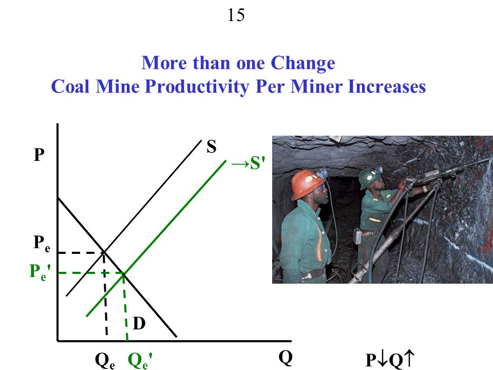 More than one Change Coal Mine Productivity Per Miner Increases