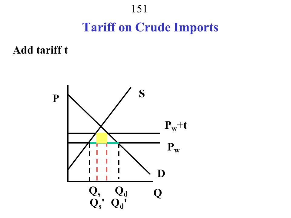 Tariff on Crude Imports