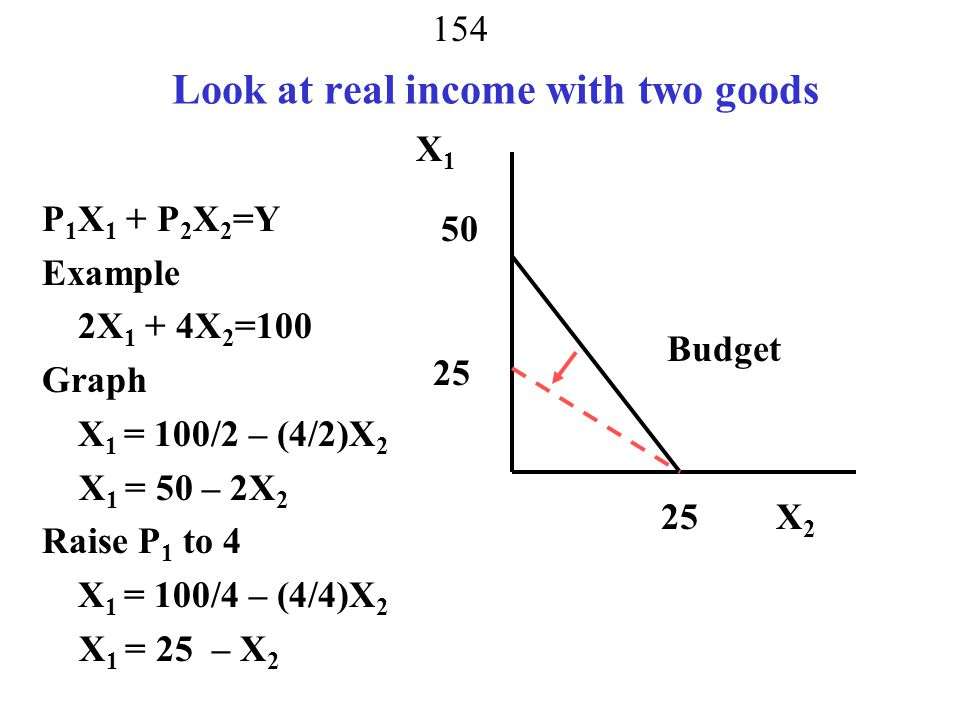 Look at real income with two goods