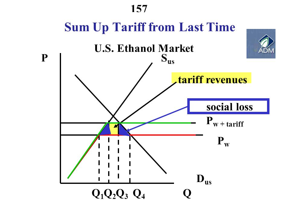 Sum Up Tariff from Last Time