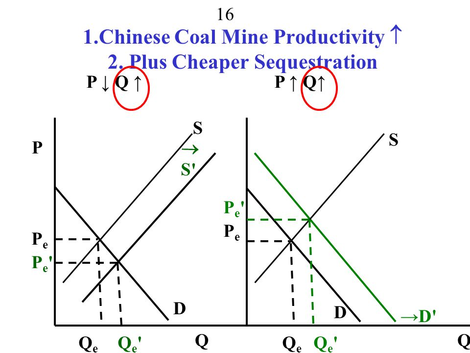 1.Chinese Coal Mine Productivity  2. Plus Cheaper Sequestration