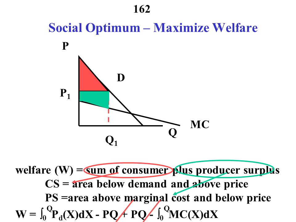 Social Optimum – Maximize Welfare