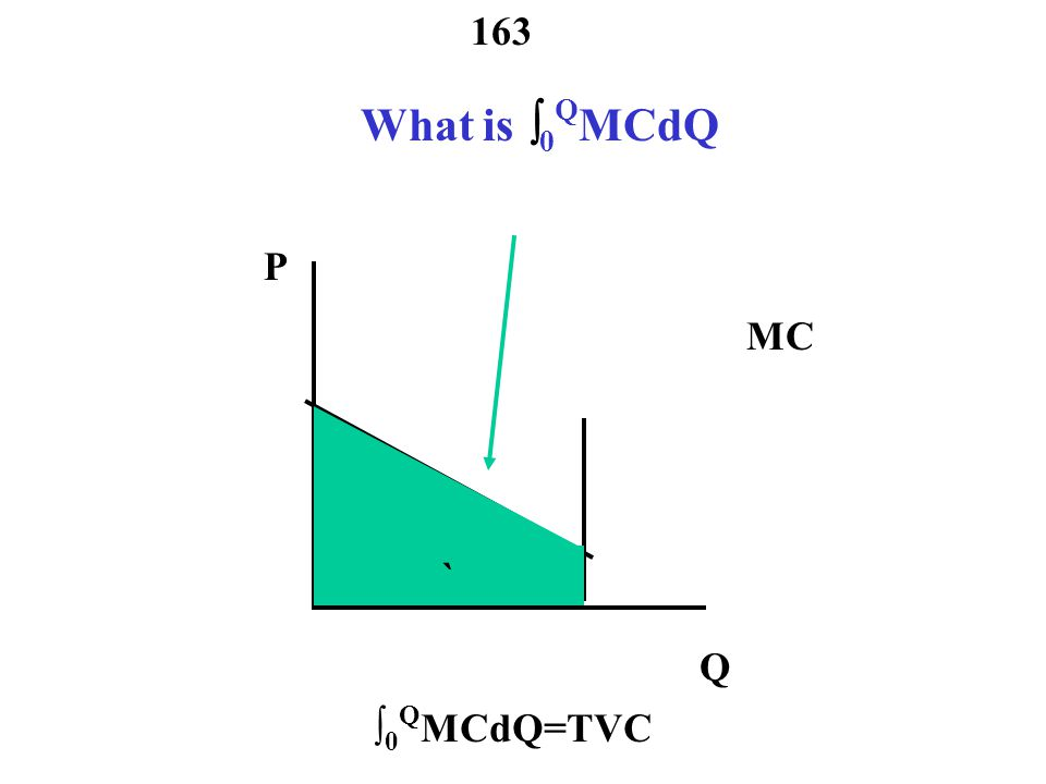 What is 0QMCdQ P MC ` Q ∫0QMCdQ=TVC