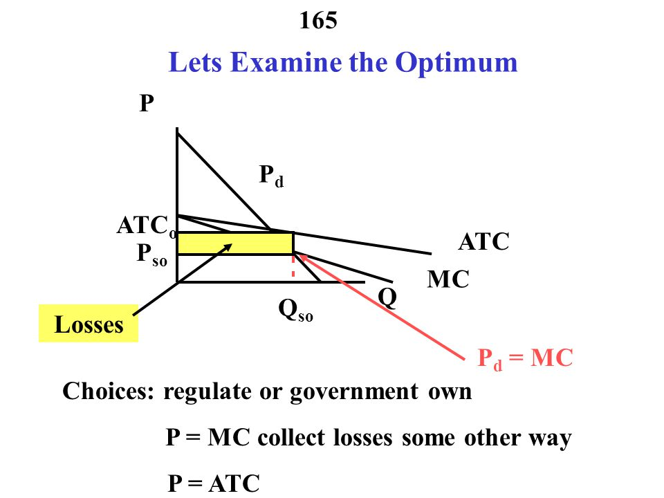 Lets Examine the Optimum