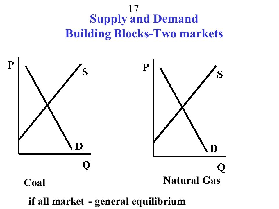 Supply and Demand Building Blocks-Two markets