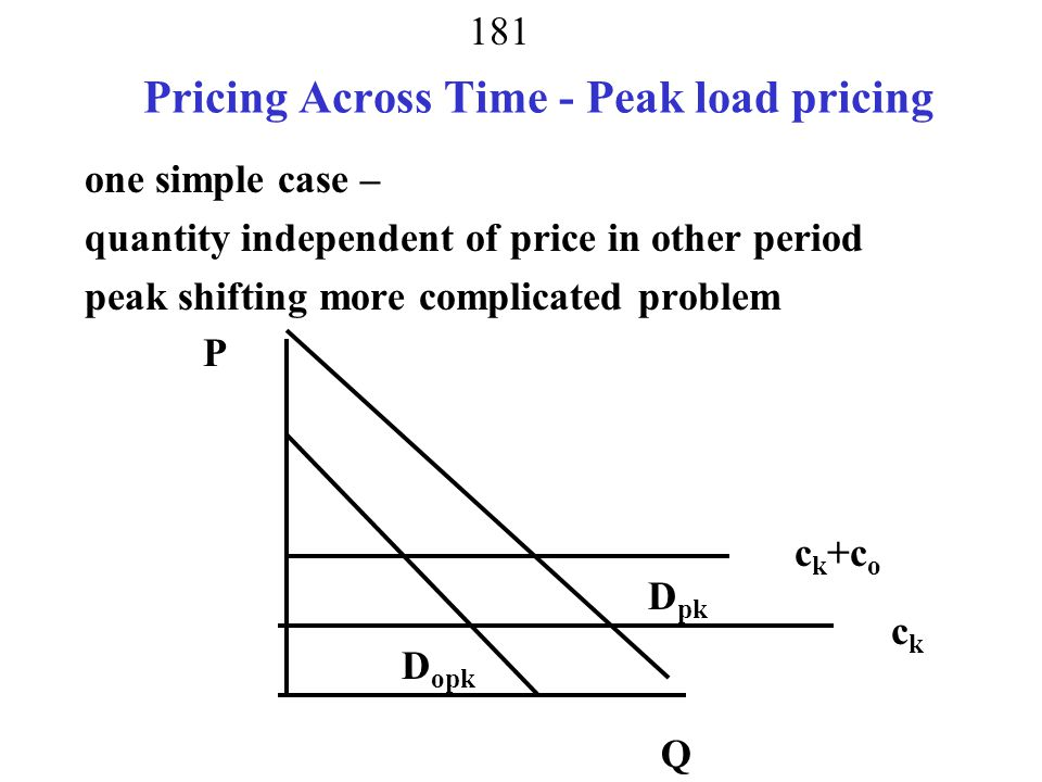 Pricing Across Time - Peak load pricing