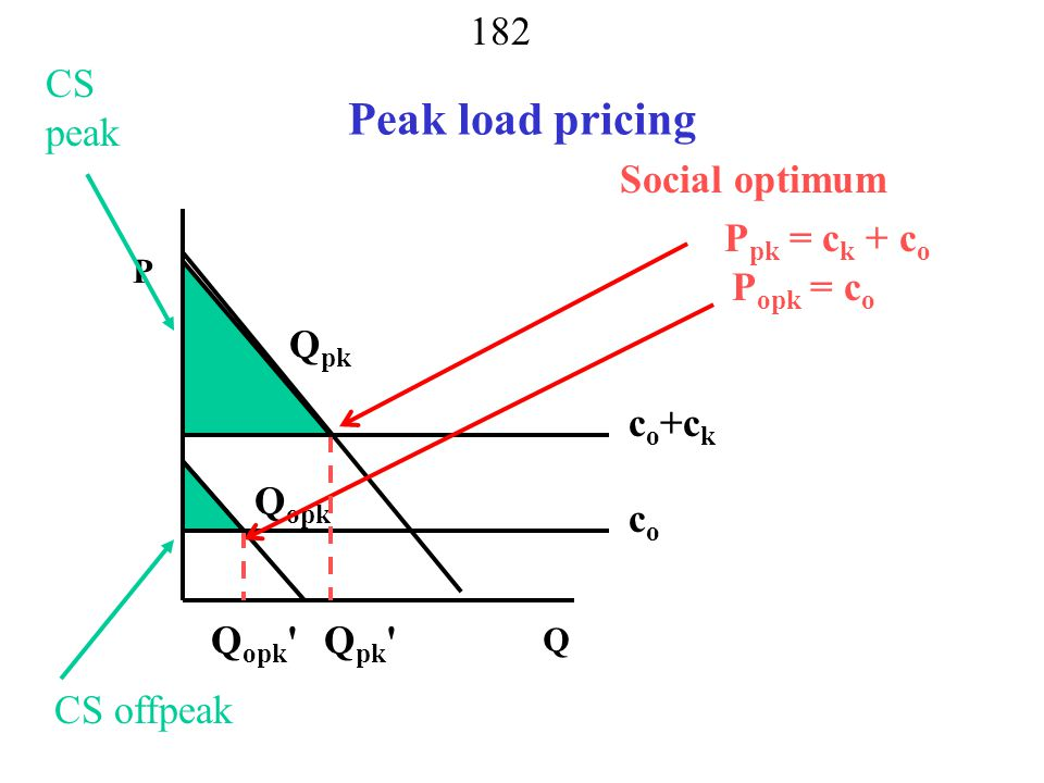 Peak load pricing CS peak Social optimum Ppk = ck + co Popk = co Qpk