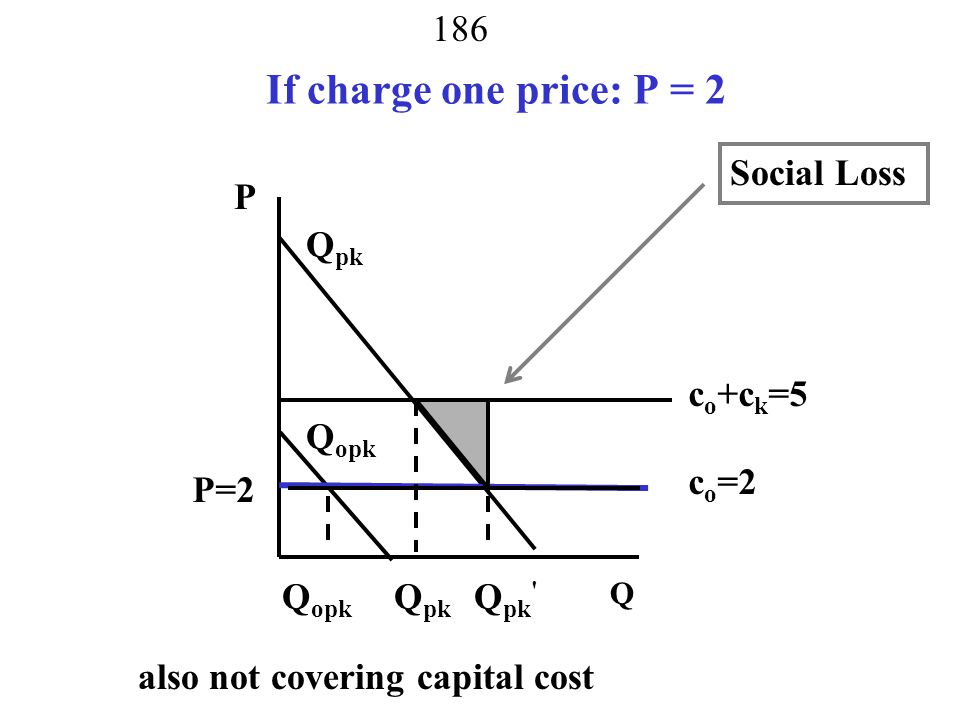 If charge one price: P = 2 Social Loss P Qpk co+ck=5 Qopk co=2 P=2