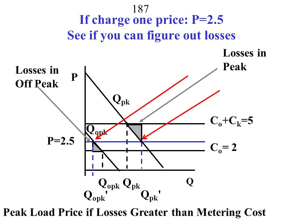 If charge one price: P=2.5 See if you can figure out losses