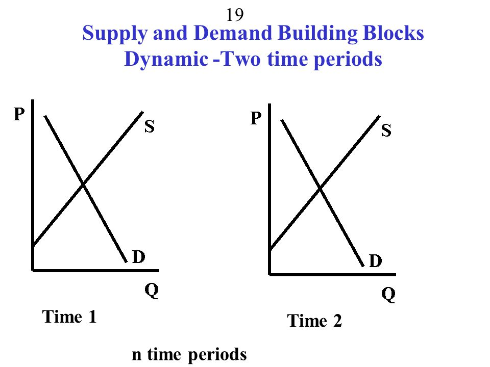 Supply and Demand Building Blocks Dynamic -Two time periods