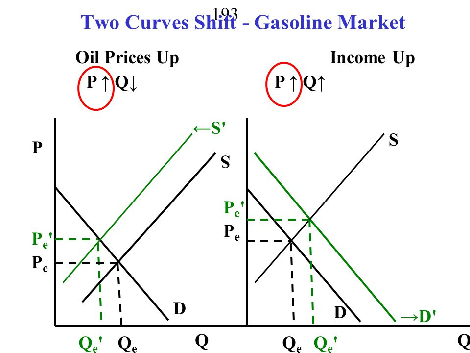 Two Curves Shift - Gasoline Market