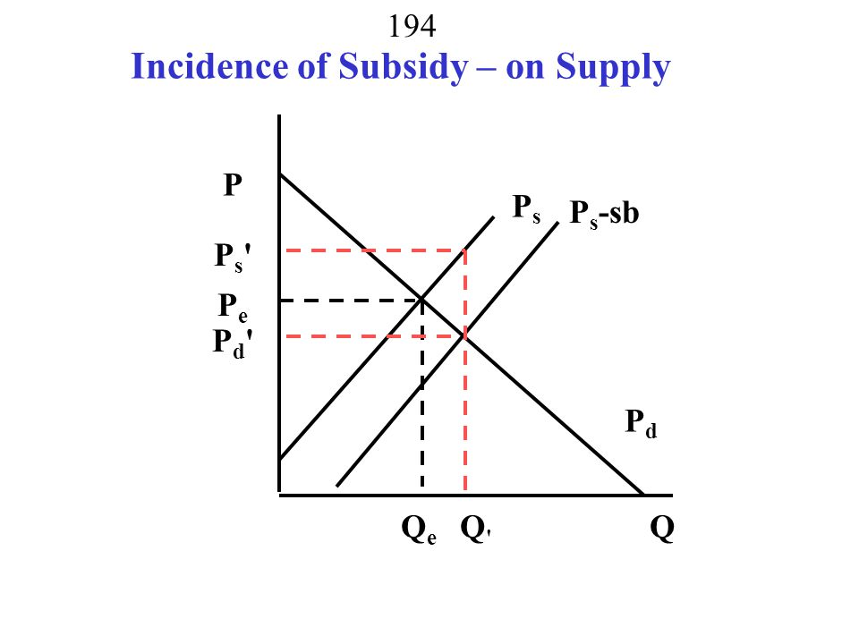 Incidence of Subsidy – on Supply