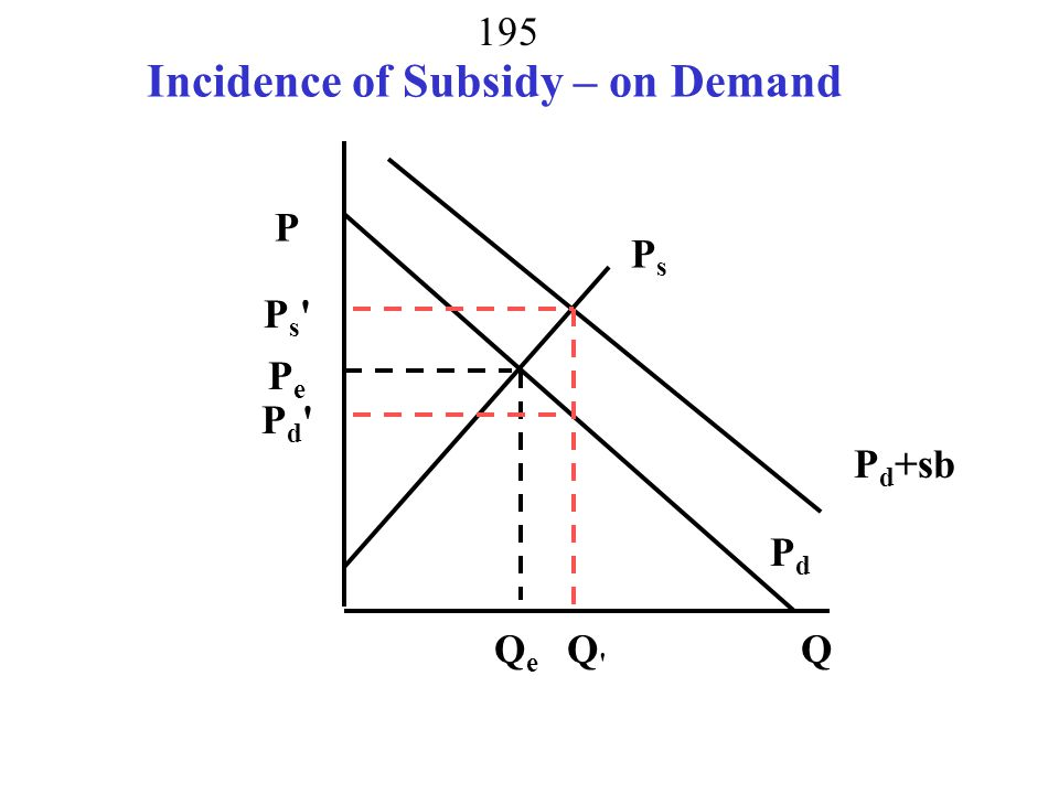 Incidence of Subsidy – on Demand