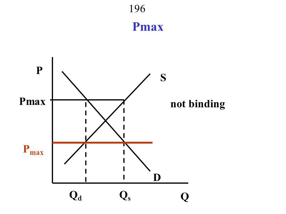 Pmax P S Pmax not binding monopsony, monopoly, both Pmax D Q Qd Qs 196