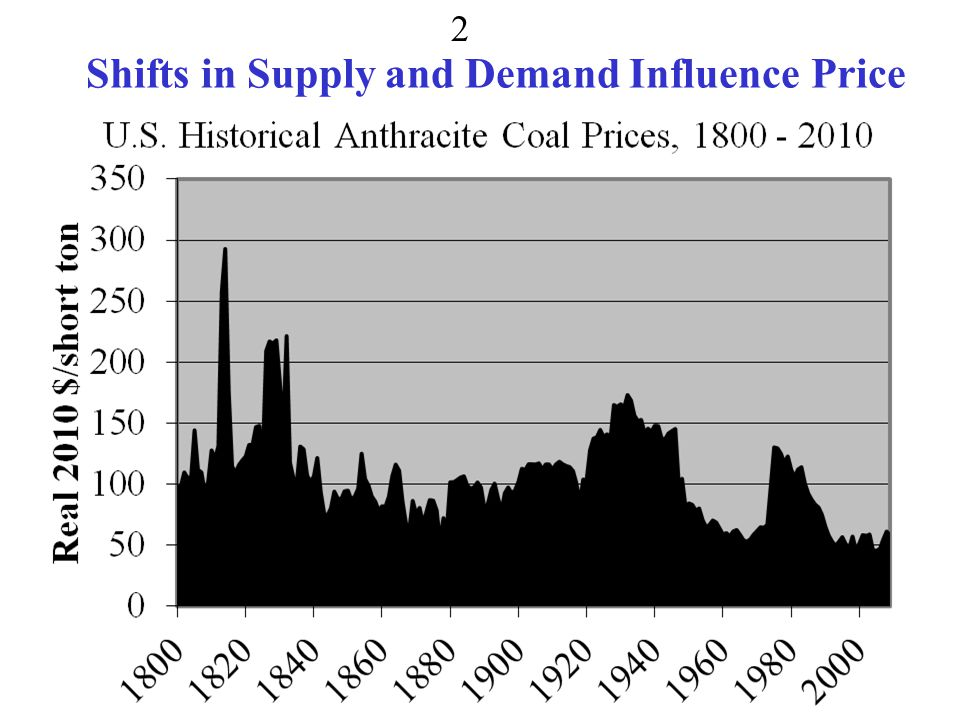 Shifts in Supply and Demand Influence Price