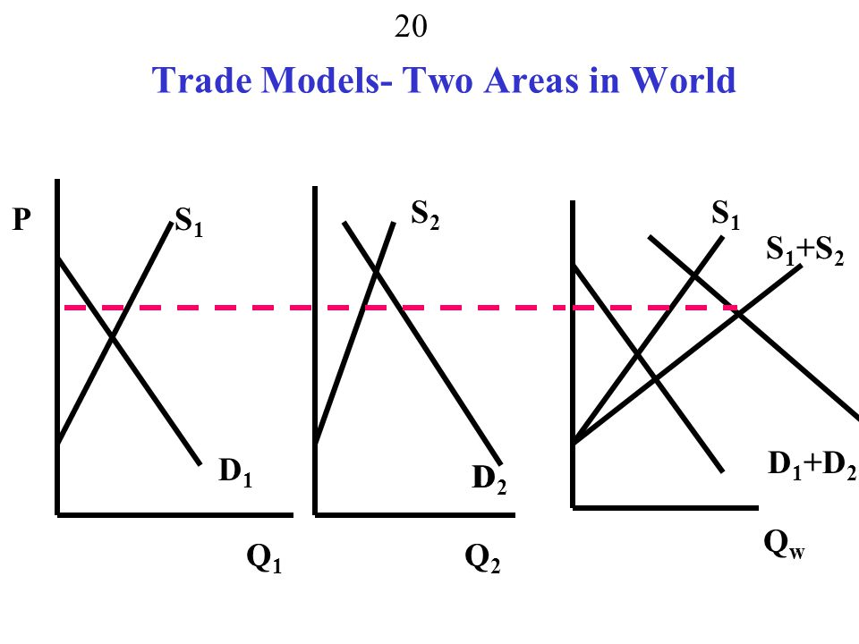 Trade Models- Two Areas in World