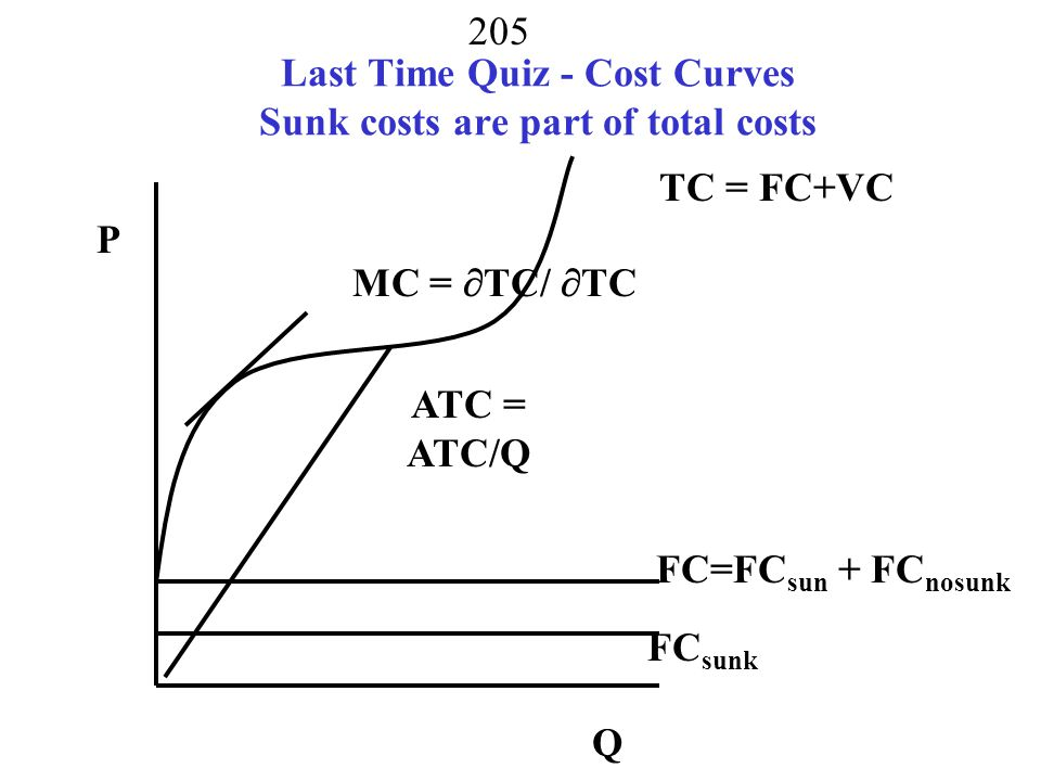Last Time Quiz - Cost Curves Sunk costs are part of total costs