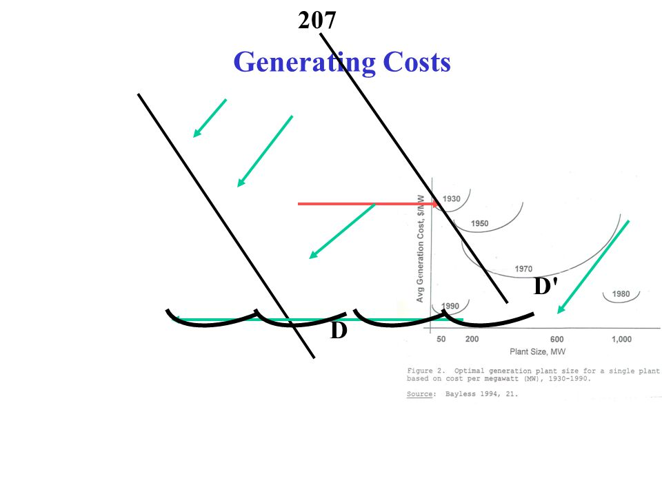 Generating Costs D D