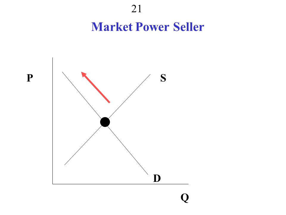 Market Power Seller P S monopsony, monopoly, both D Q