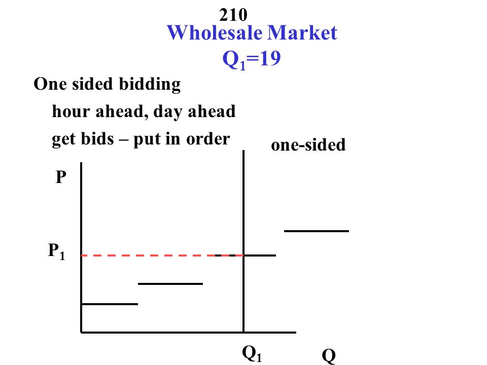 Wholesale Market Q1=19 One sided bidding hour ahead, day ahead get bids – put in order one-sided.