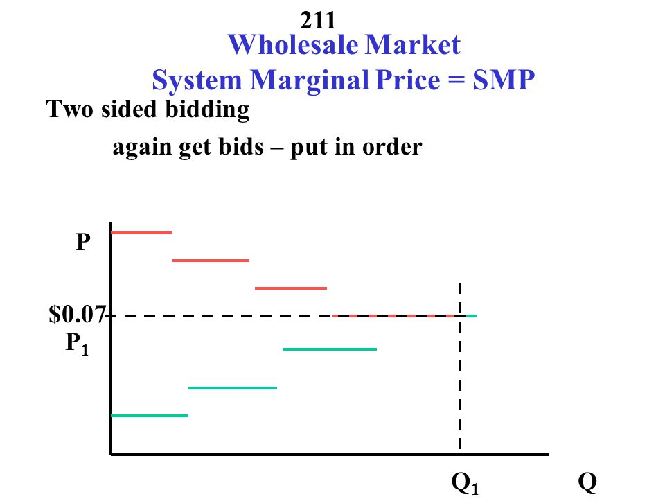 Wholesale Market System Marginal Price = SMP