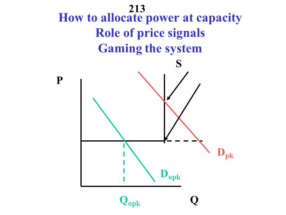 How to allocate power at capacity Role of price signals Gaming the system