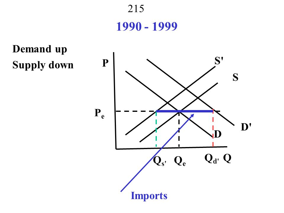 1990 - 1999 Demand up Supply down S P S Pe D D Qd Q Qs Qe Imports